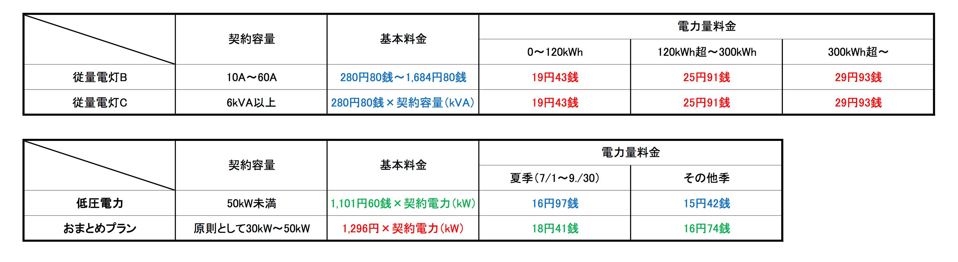 低圧旧3プラン比較